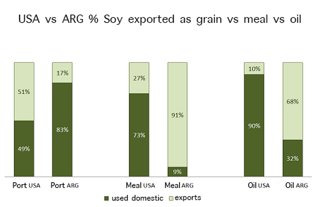 USA vs Argentina soy/meal/oil exports