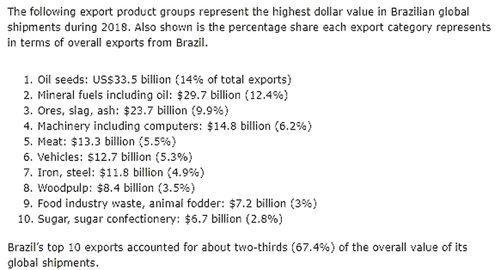 AG BRAZIL DOLLAR VALUE BRAZIL EXPORTS BY GROUP