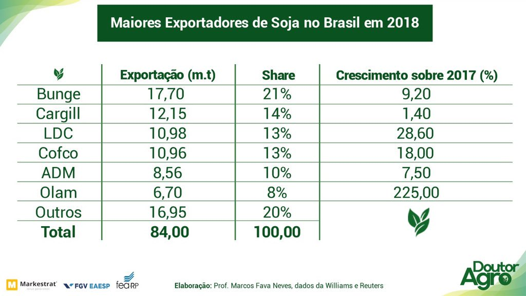 AGBR KORY MELBY soybean exporting companies Brazil