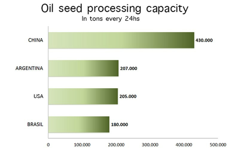 Oil Seed processing capacity - China, Argentina, USA, Brazil